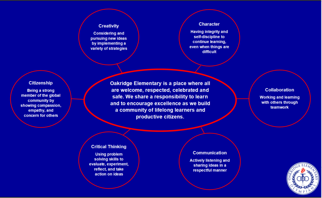 Web-diagram of mission statement as described in text above image.